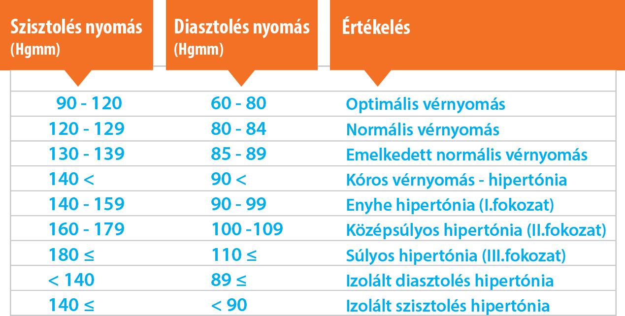 hatékony népi gyógymód a magas vérnyomás ellen covid vérnyomás