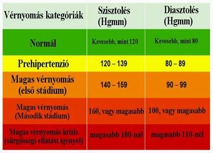 vérnyomáses vérkeringés